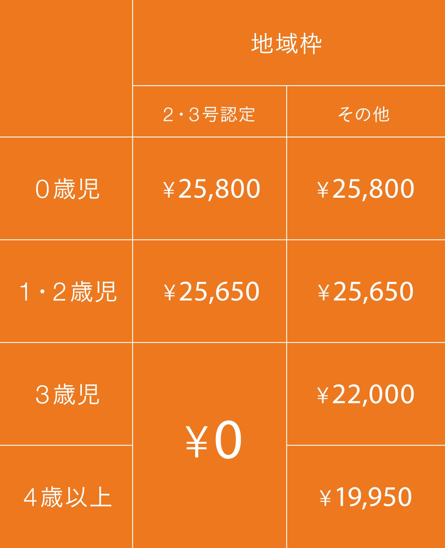 月額利用料 宮崎 地域枠
